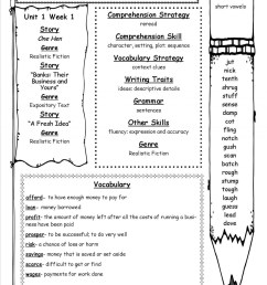 Typical Third Grade Social Studies Lesson Plans History Of Thanksgiving  -Power Point \u0026 Activities Pac - Ota Tech [ 1553 x 1200 Pixel ]