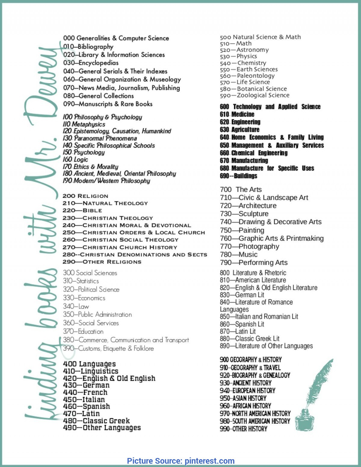 hight resolution of Interesting Lesson Plan For Moral Science Dewey Decimal System   Library  Lessons   Pinterest   Library Idea - Ota Tech