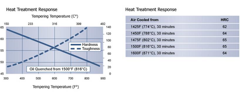 O1 heat treatment