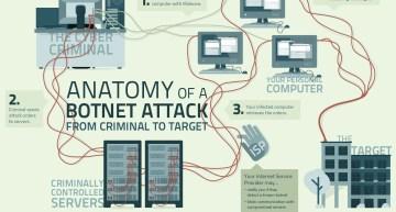 Mirai Botnet: Kaedah Terkini Serangan DDos