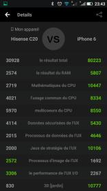 Score Antutu du Hisense C20