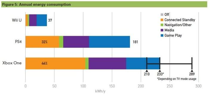 Incidence sur la consommation électrique annuelle