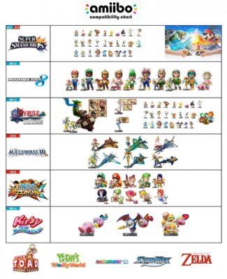 Grille des compatibilité Amiibo sur les jeux Wii U