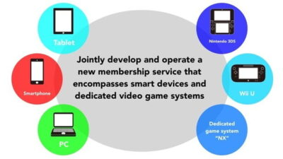 La Nintendo NX est-elle le projet Fusion ?