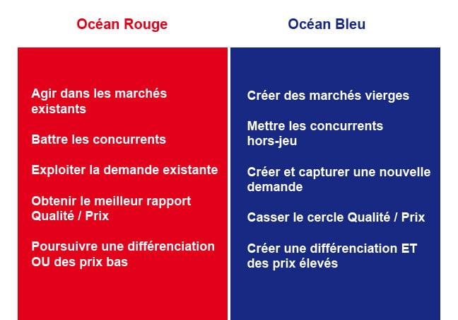 Stratégie Océan Bleu vs Stratégie  Océan Rouge