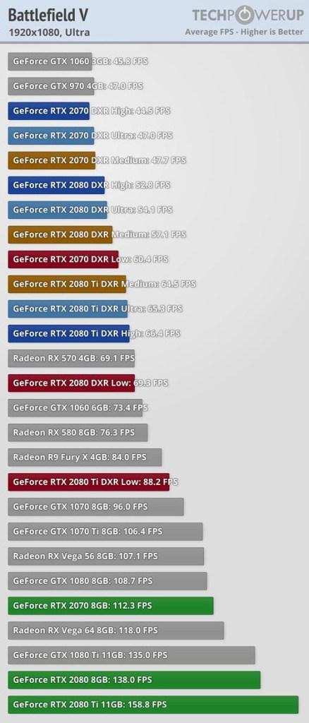Graphique des performances des cartes RTX sur Battlefield V avec le Ray Tracing