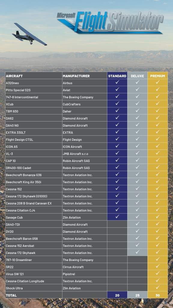 Liste des avions détaillés de Flight Simulator 2020