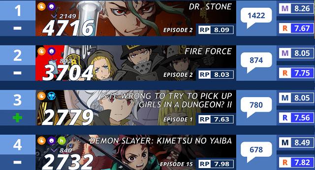 Bảng xếp hạng Anime mùa hè 2019 [Tuần 2]