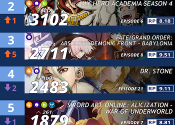 Bảng xếp hạng Anime mùa thu 2019 [Tuần 8]