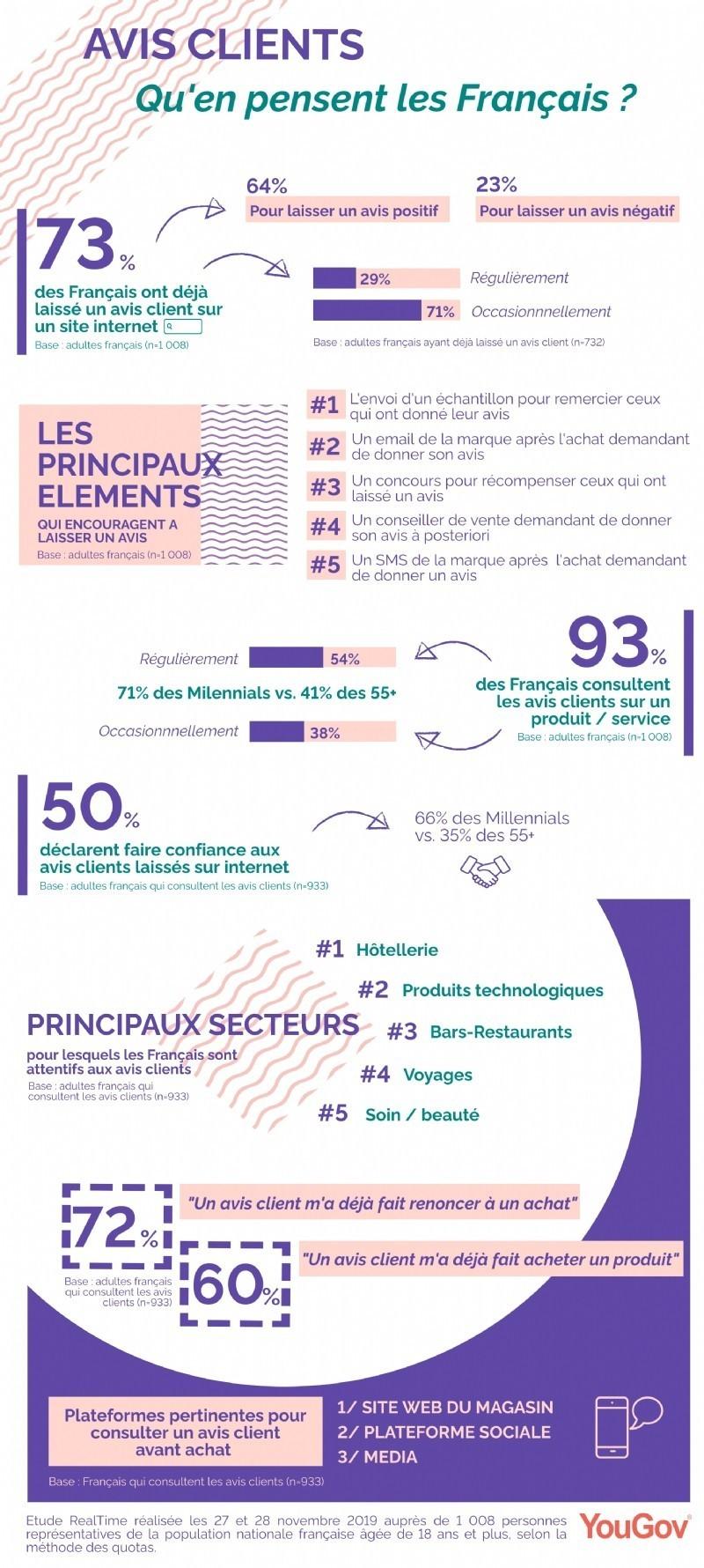 Infographie Que pensent Fran ais avis clients F