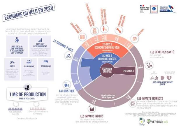 Impact-économique-potentiel-développement-usages-velo-en-France-2020-ADEME
