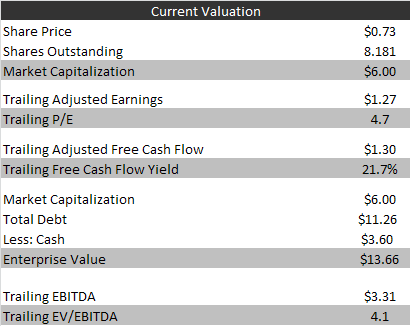 CLWY valuation