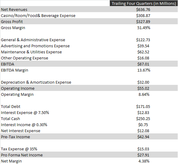 TPCA pro forma income statement