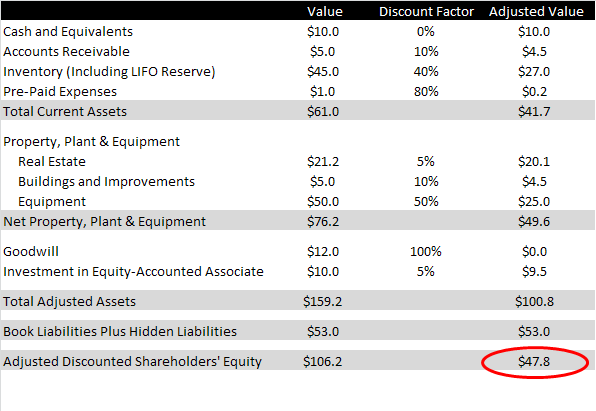 discounted adjusted liquidation