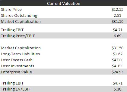 MAAL Valuation