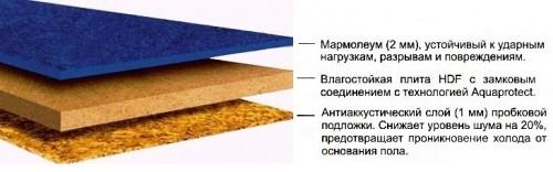 состав мармолеума