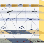 The Combat Cloud Across the Range of Military Operations: Multinational Partnerships