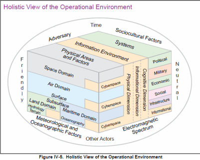 OTH, multi-domain operations, emerging security environment