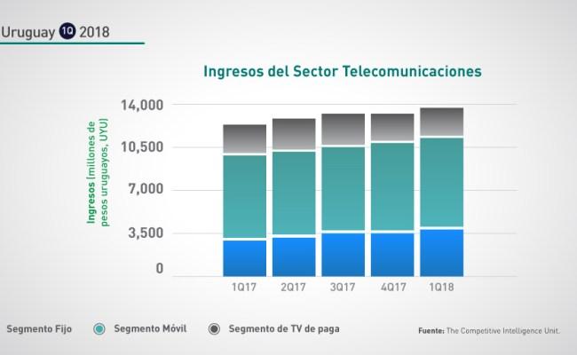 Uruguay 1q 2018 Crecimiento Anual Ingresos Sector