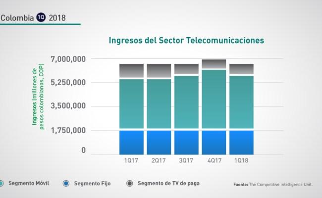 Colombia 1q 2018 Crecimiento Anual Sector