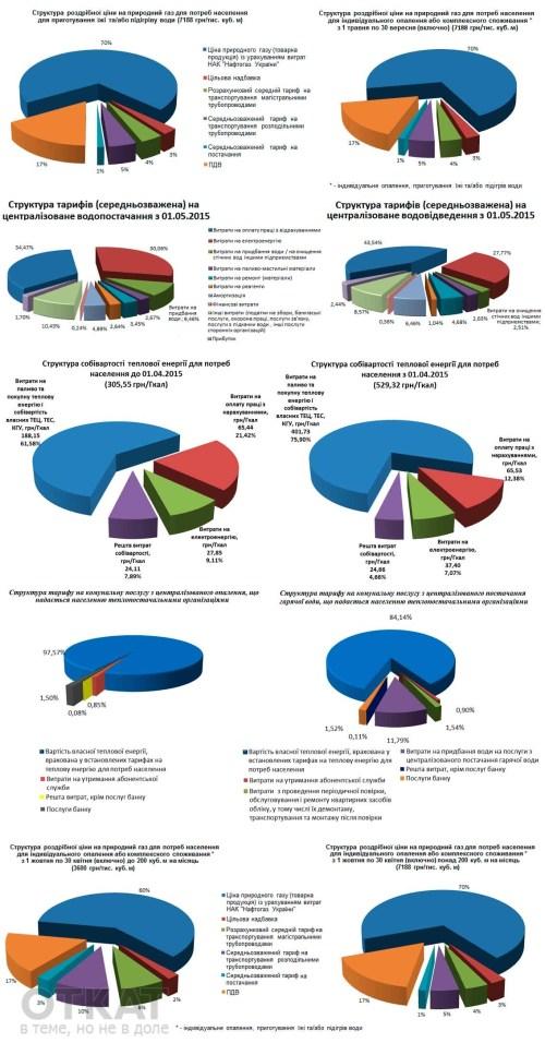 tarif-structura-2015