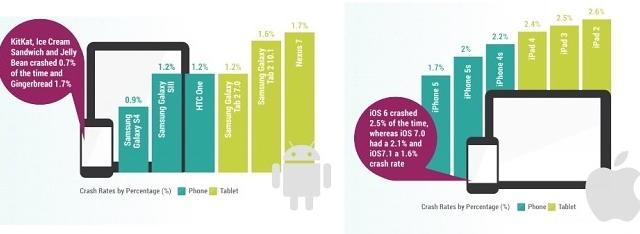 Android duplo stabilniji od iOSa