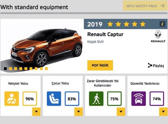 Euro 2019 Renault CapturNCAP