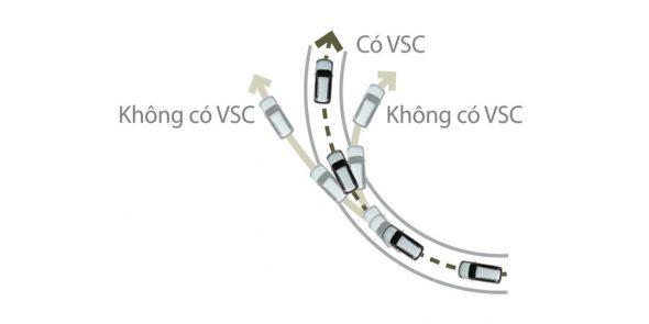 Hệ thống kiểm soát ổn định xe VSC