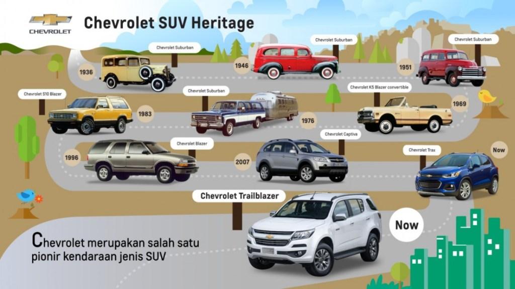 Sejarah Chevrolet Sebagai Pelopor Kendaraan SUV