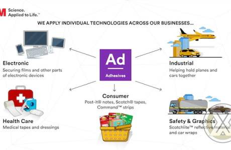 Cara Perusahaan Teknologi Menginisiasi Inovasi Berkelanjutan