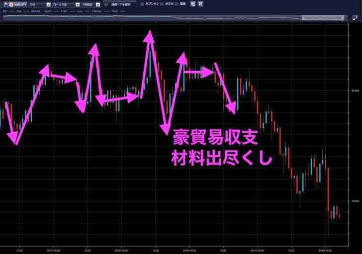 豪ドル円10