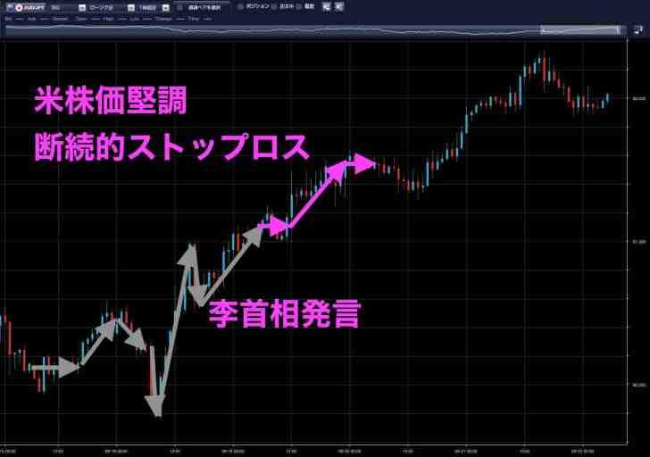 9月19日の豪ドル円