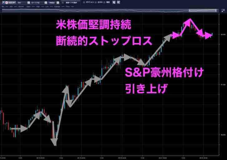 9月21日の豪ドル円