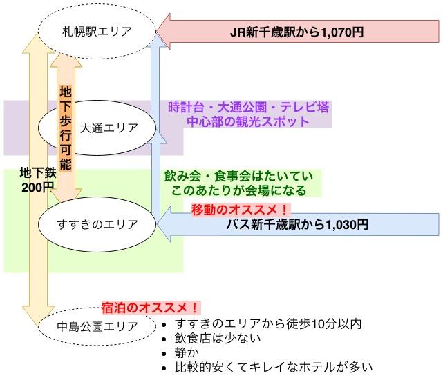 札幌市中心部アクセス図