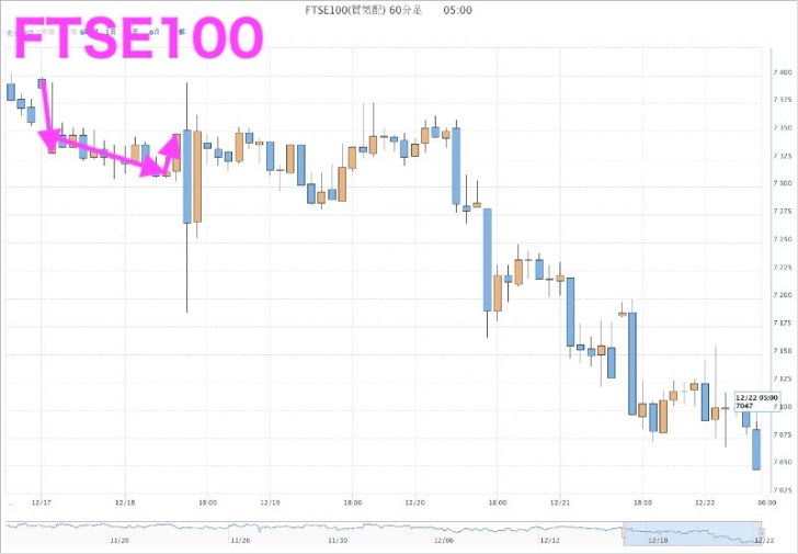 FTSE100(12月17日)