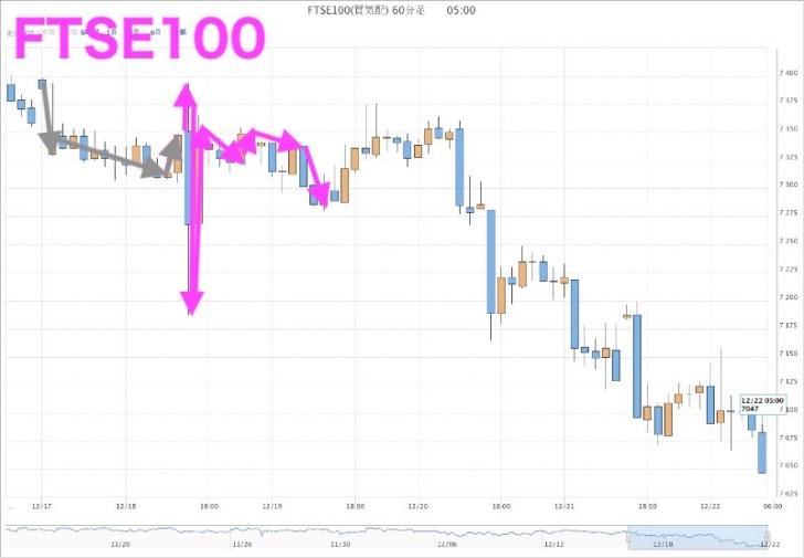 FTSE100(12月18日)
