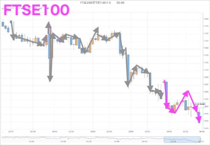 FTSE100(12月21日)