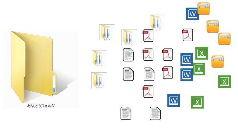 ファイル整理ソフト,方法