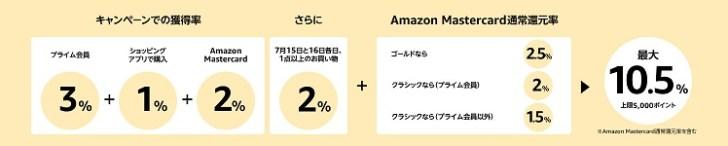 Amazon還元一覧表