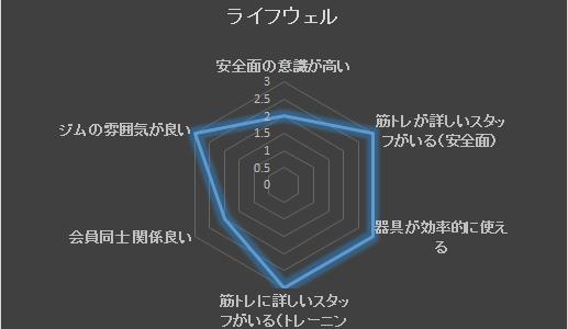 安全で効率的で楽しく筋トレをやりたい! 相模原・町田・八王子・多摩で筋トレにおすすめのジムは?
