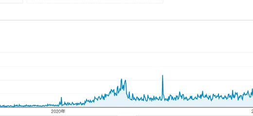 ブログ投稿数400を超えた起こったこと!? 1.8万PV値達成! でも収益はほとんどないのは何故? アンリスティクスの不思議な表示?? 原因を考えてみた!!