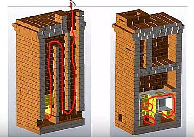 Nedskärningar och rörelseriktning av gaser