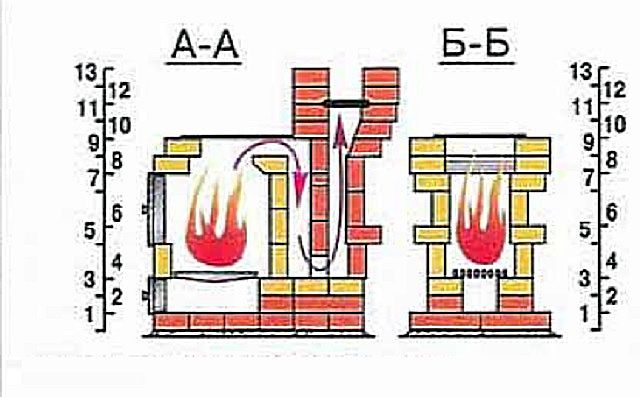 """A simple scheme of the structure of the furnace """"Baby"""""""