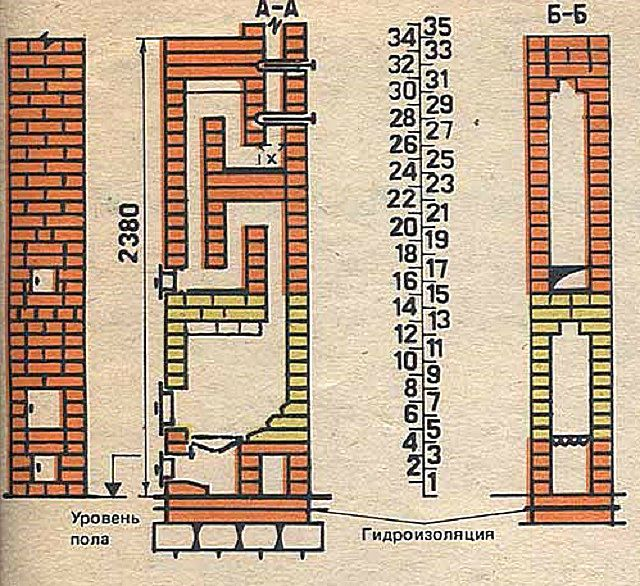 Section of the heating furnace