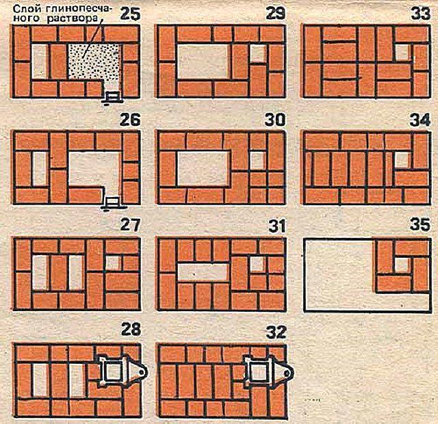 Skim akhir menunjukkan bagaimana kerja harus diadakan pada pangkat dari 25 hingga 35.