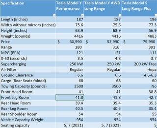Tesla model karşılaştırması