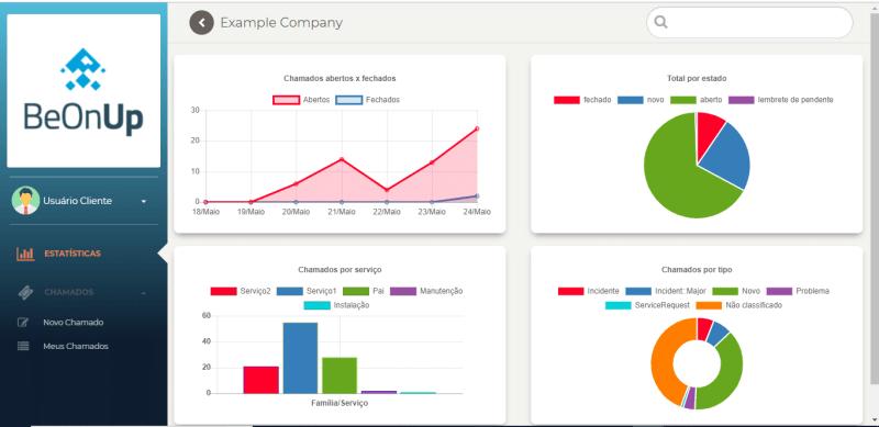 Gráficos do portal de serviços do cliente