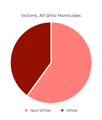 homicidevictims