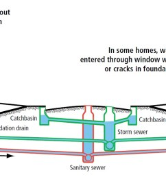 sewer floor drain diagram wiring diagram schematics home sewer line home sewer diagram [ 1631 x 610 Pixel ]