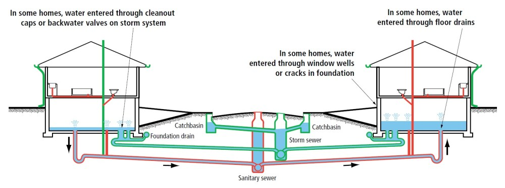 medium resolution of how can water enter my home